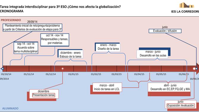 Cronograma Proyecto Interdisciplinar 3º ESO