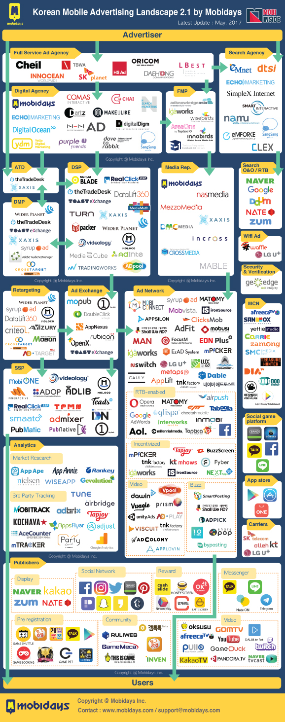 A Look at the Korean Mobile Ad Landscape