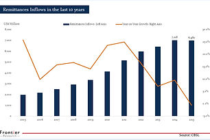Sri Lanka remittances contract in 2015: Frontier Research