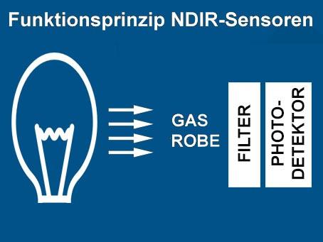 Messung von CO2 mittels NDIR-Sensoren