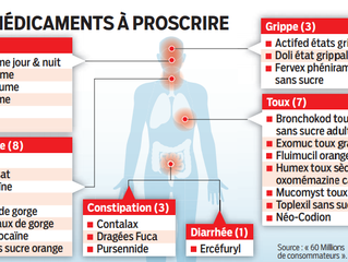 Selon une étude, beaucoup de médicaments en vente-libre sont inefficaces, et certains sont même à pr