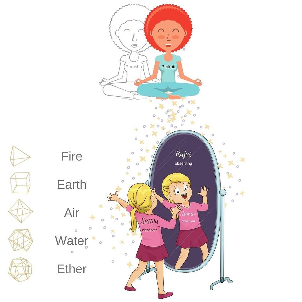 Samkhya Philosophy - Ayurveda & Yoga