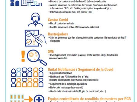 Recursos disponibles: gestión de la COVID-19 en AP