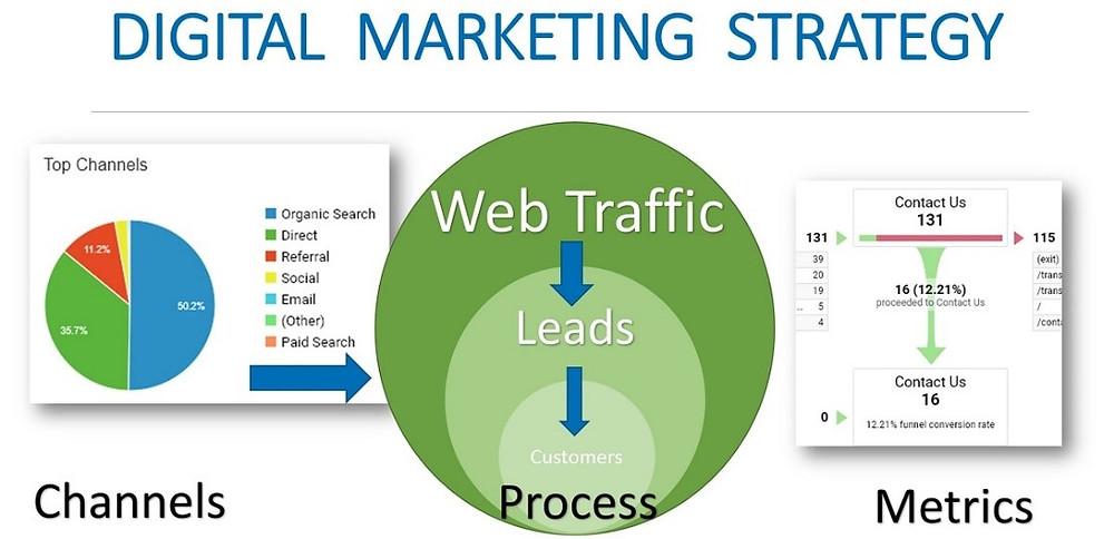 Putnam Marketing Digital Marketing