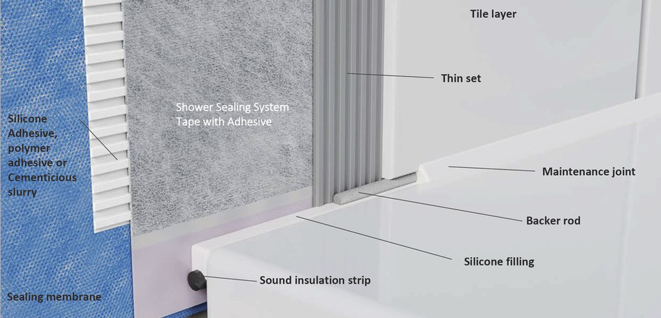 Shower Sealing Systems Flange Band Location