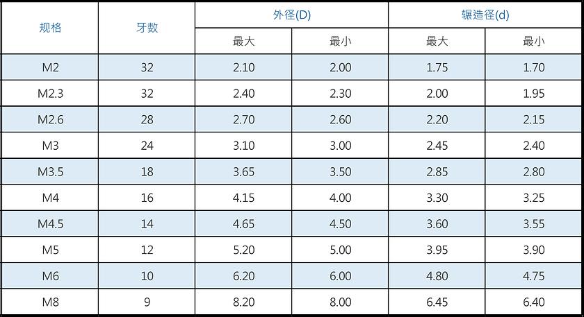 米厘规格鐡板螺丝-TYPE A.png