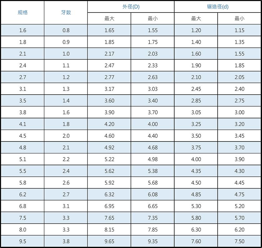 MM米厘米木螺丝规格表.png
