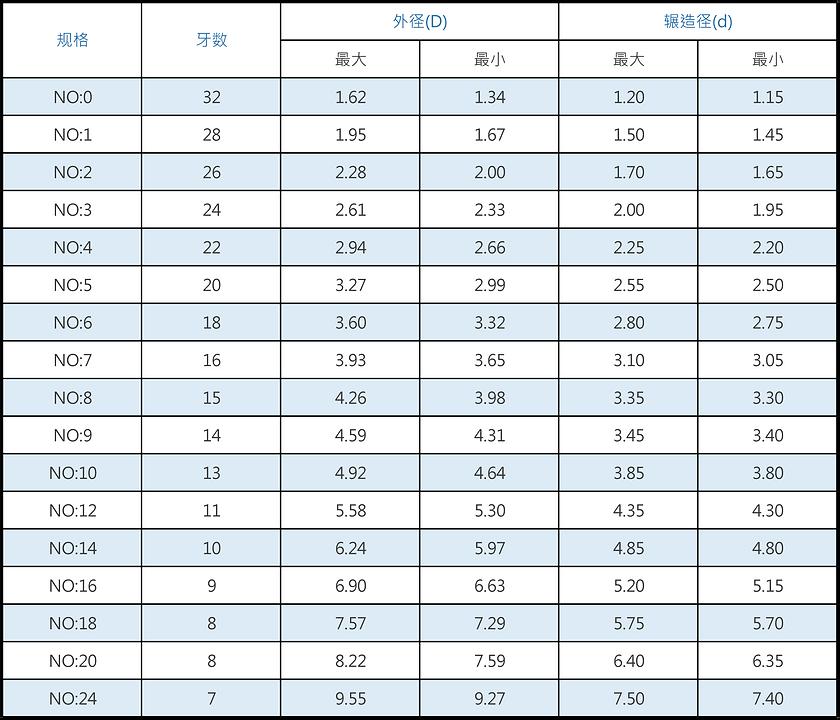 ASA TYPE 美国木螺丝规格表.png