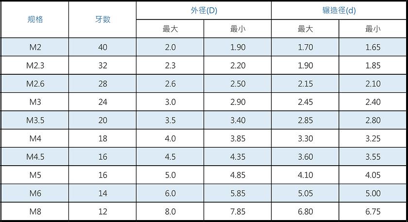 米厘规格鐡板螺丝-TYPE B.png