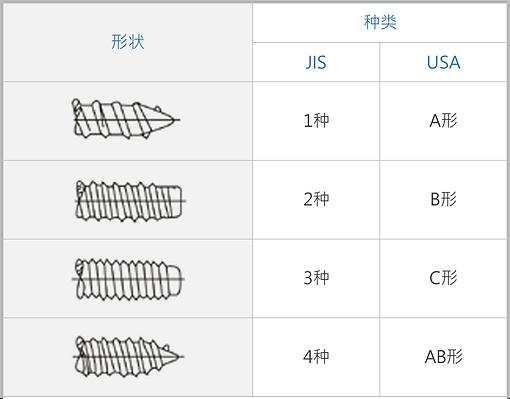 攻牙螺丝形状几种类-02-1-01.png