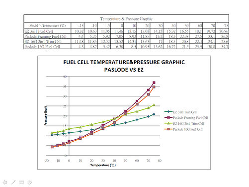 Temperature pressure graphic.