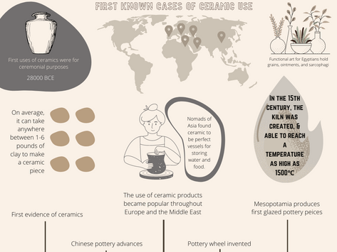 Evolution of Ceramics