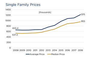 Boulder Single Family Home Prices 2008 - 2018