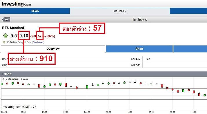 jackpot999 รับแทงหวยหุ้น หวยรัฐบาล หวยหุ้นไทย หวยหุ้นไทย 10 คู่ หวยหุ้นต่างประเทศ หวยหุ้นนิเคอิ หวยหุ้นฮั่งเส็ง หวยหุ้นสิงคโปร์ หวยหุ้นอียิปต์ หวยหุ้นรัสเซีย หวยหุ้นเยอรมัน หวยหุ้นดาวโจนส์ หวยลาว หวยมาเลย์ หวยปิงปอง เล่นหวย ซื้อหวย แทงหวย นึกถึง jackpot999
