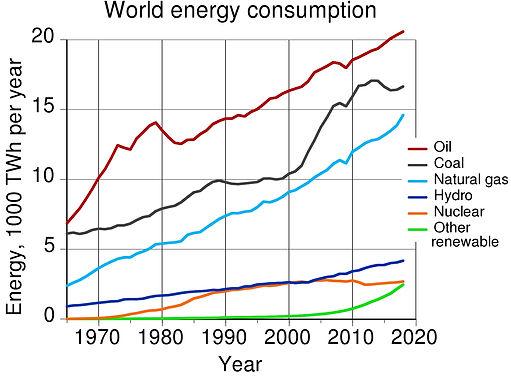 World_energy_consumption.jpg