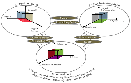 LOC Modell für Standortförderung Investment Promotion