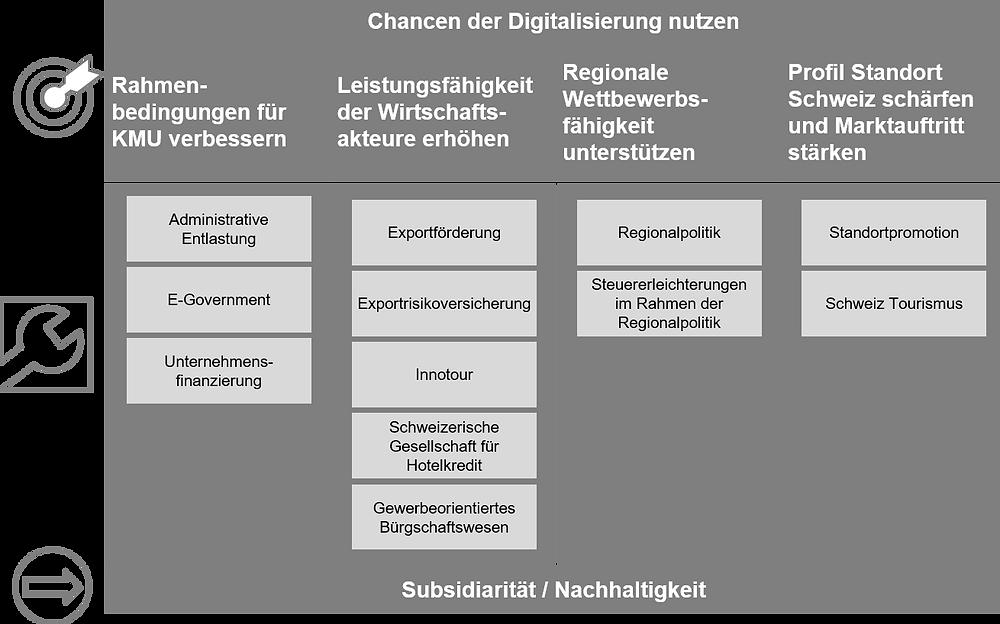 Bundesbeschluss Standortförderung Standortpromotion Schweiz