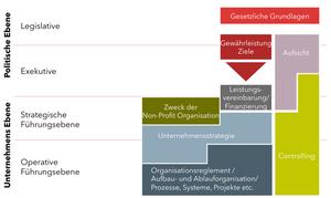 Strategische Steuerung Non Profit Organisation LOC Consulting