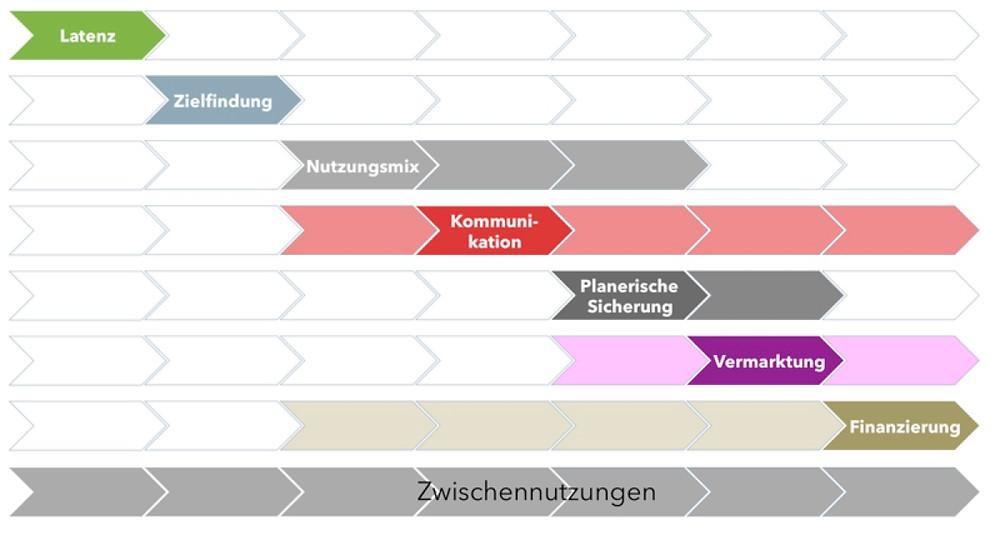LOC Integrale Arealentwicklung 7 Phasen