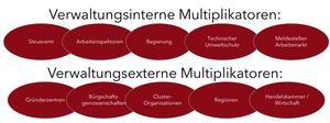 Bestandespflege verlangt das Zusammenspiel von internen und externen Multiplikatoren