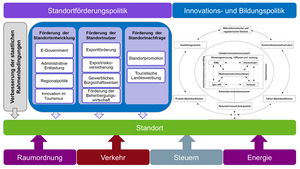 Standortentwicklung im Zusammenspiel zwischen Standort-, Innovations- und Bildungspolitik (Quelle: SECO, erweiterte Darstellung LOC)