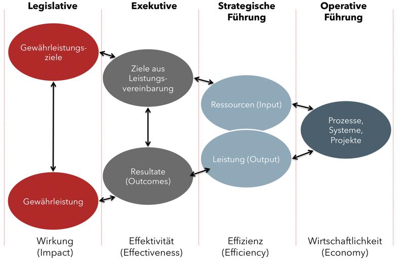 Resultatorientierte Steuerung mit WOV Modell