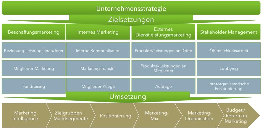 Marketing im Non-Profit Bereich LOC