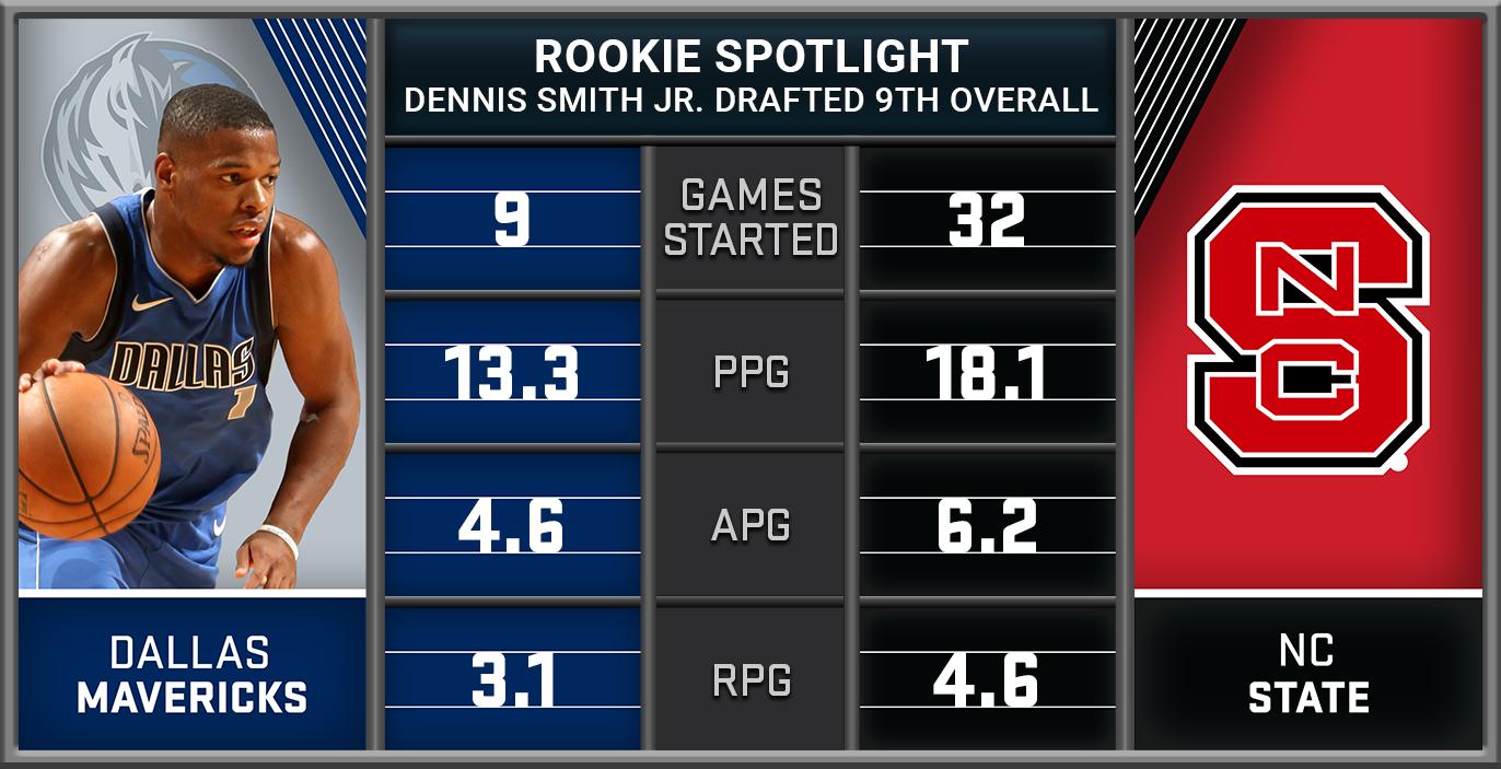 RookieSpotlight_DennisSmithJR