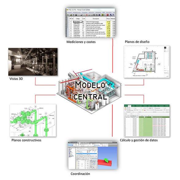 Mediciones y costes ; Planos de diseño ; Cálculo y gestión de datos ; Coordinación ; Planos constructivos ; Vistas 3D