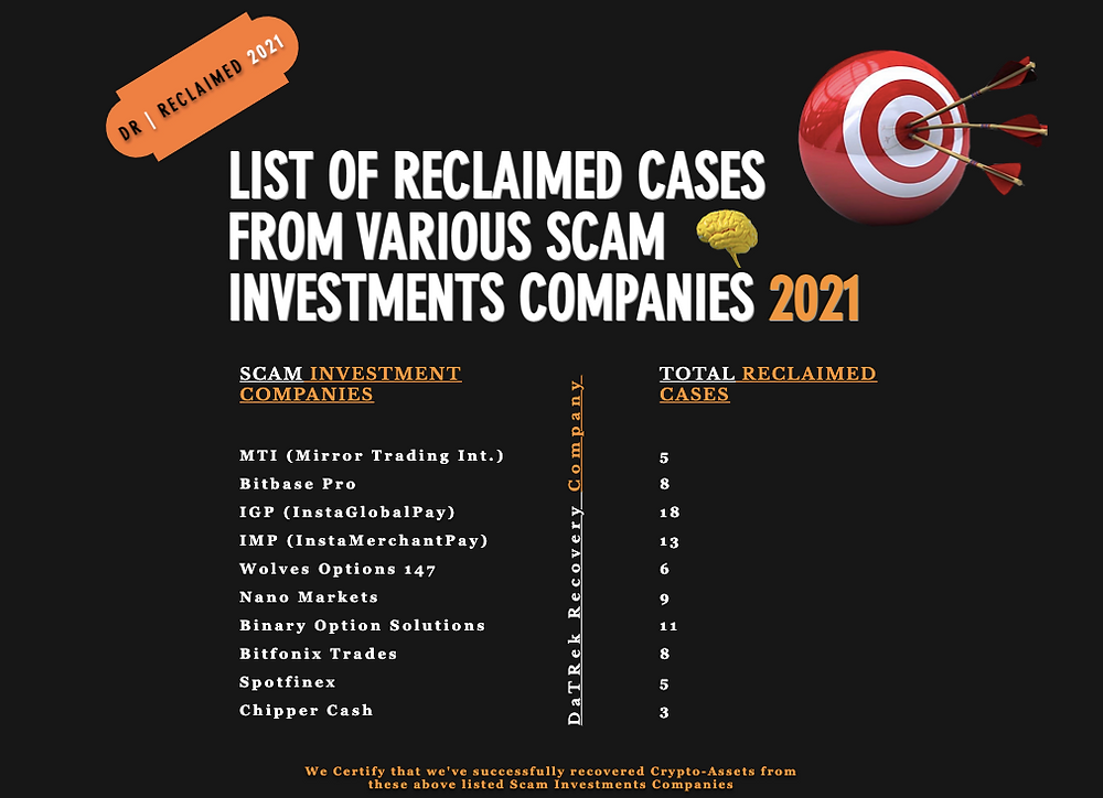 2021 Blacklisted Crypto Investments Companies by Datrek Recovery Company.