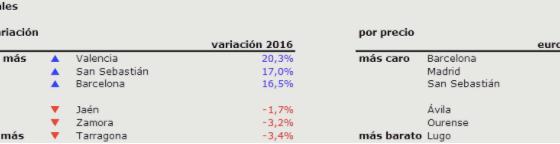 2016年馬德里和巴塞隆納房屋租金價格上漲15.9%,達到歷史最高點!