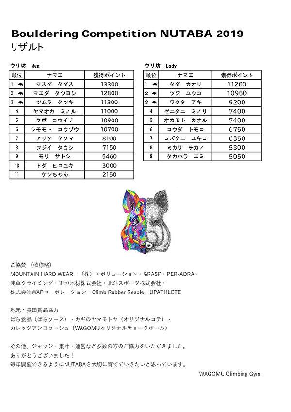 NUTABA2019リザルト ウリ坊クラス_page-0001.jpg
