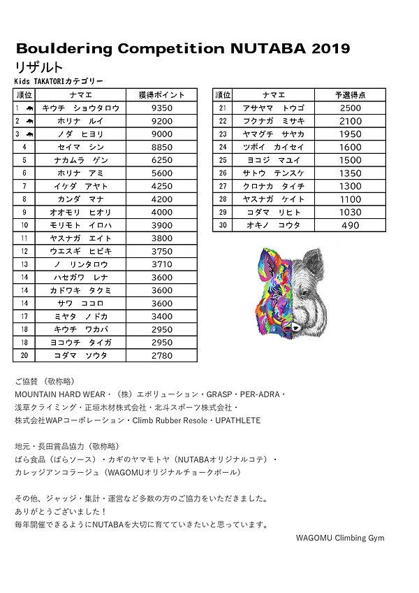 NUTABA2019リザルト TAKATORIクラス_page-0001.jpg