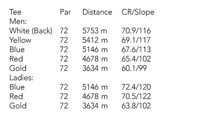 Mosfellsbaer Golf - Golfklúbbur Mosfellsbæjar - Hlidavollur - Hlíðavöllur - Slope and course rating