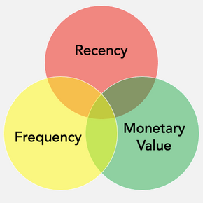 RFM Analysis - Using Customer Databases for D2C Brands Retention Strategies