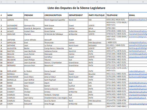 Contact Number for Offices of Haitian Deputies and Senators