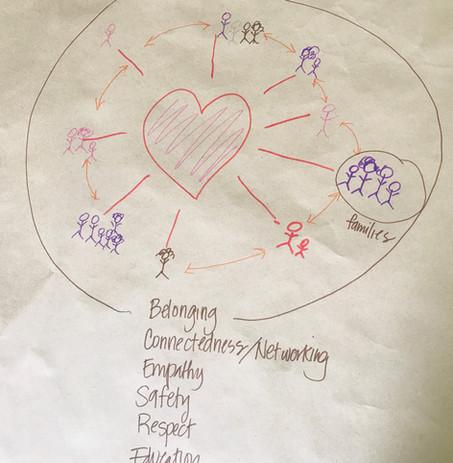 Belonging Connectedness Networking