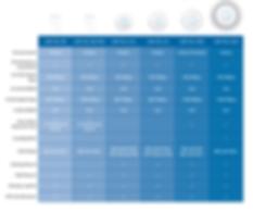 UBNT unifi Models,Ubiquiti Model,UAP AC LR,UAP AC LITE,UAP AC PRO