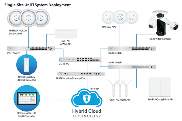 UBNT Sample,UBNT network,Unifi System