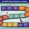 Bebeklerin ve Çocukların Gelişimlerini Değerlendirmenin Önemi - Hangi durumlarda gelişimsel desteğe
