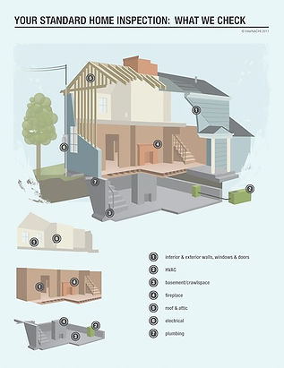 What we inspect duirng a home inspeciotn with Inspect My Home Property Inspections