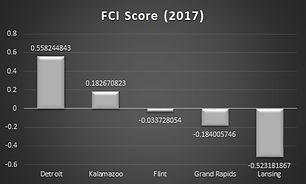FCI Score 2017.jpg