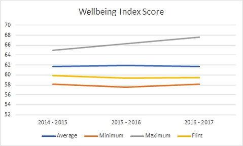 Wellbeing Scores.jpg