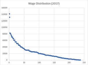 Wage Distribution 2017.jpg