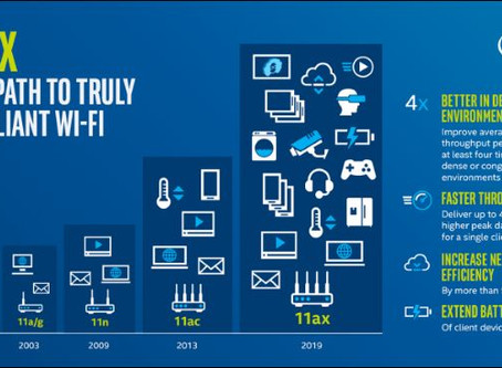 Wi-Fi 6: What does it entail