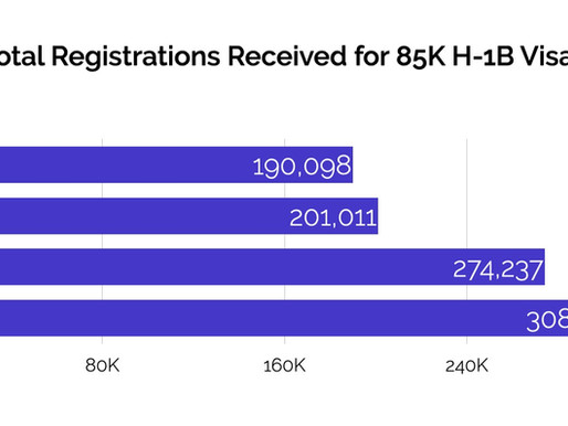What to Expect in 2022 (FY2023) H1B Lottery