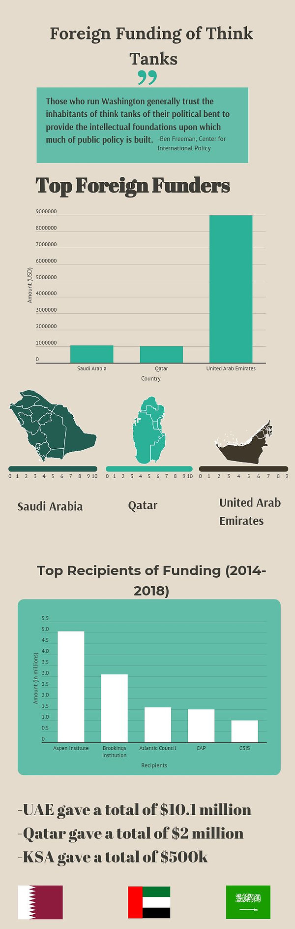 think-tank-funding-by-country (1).jpg