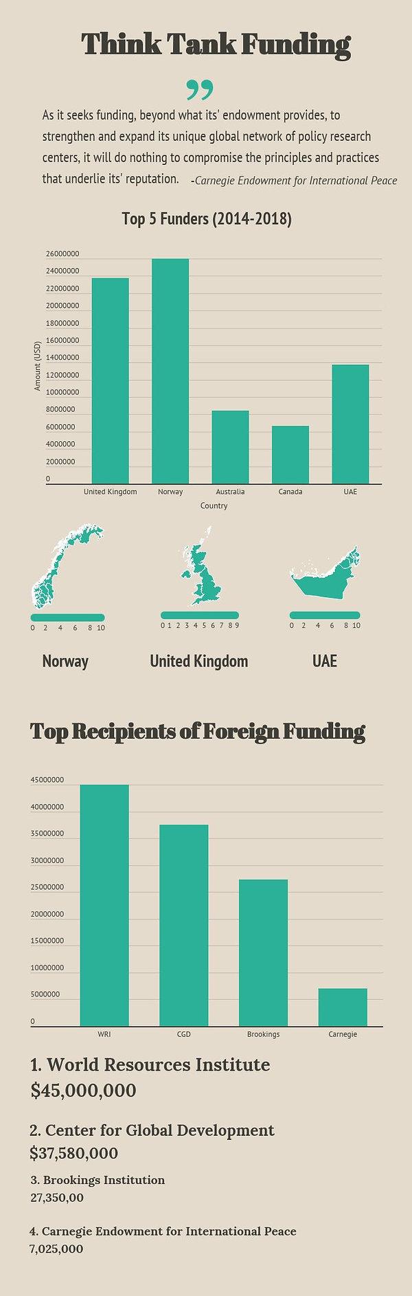 think-tank-funding-overall (1).jpg
