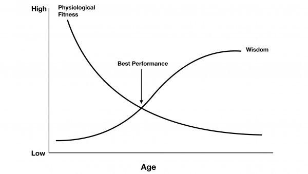 wisdom-physiology-age-chart1_h.jpg