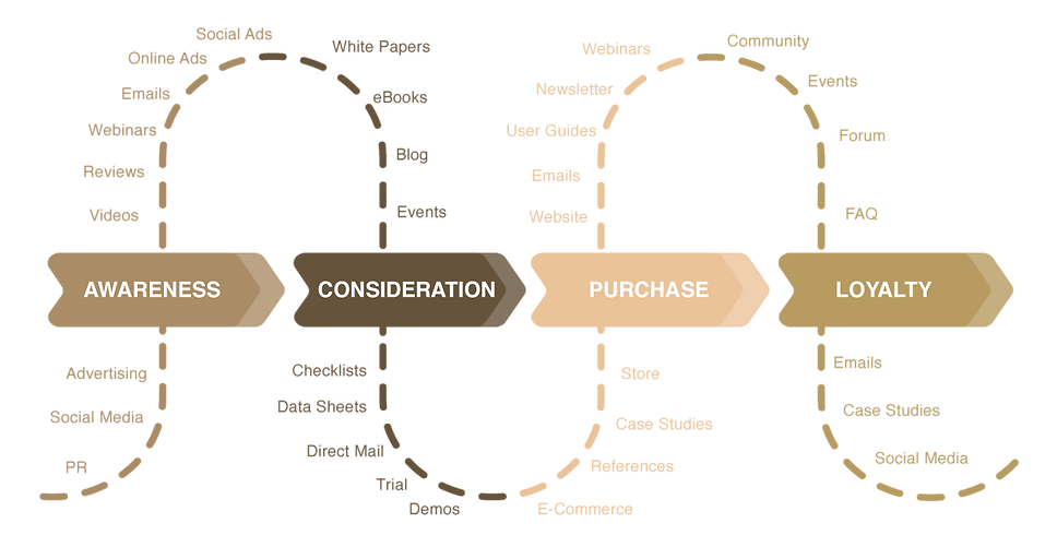Mapping content to Buyer Journey